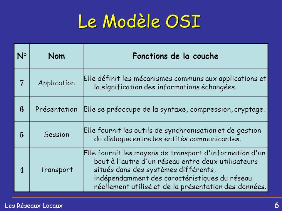 Le Modèle OSI N° Nom Fonctions de la couche 7 6 5 4 Application