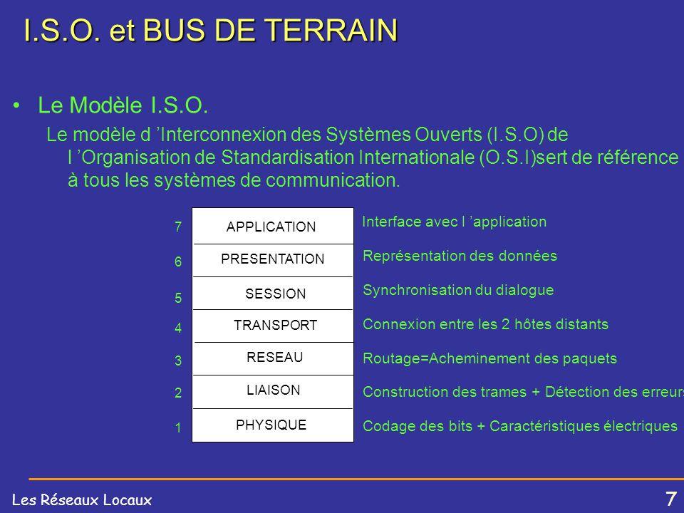 I.S.O. et BUS DE TERRAIN Le Modèle I.S.O.