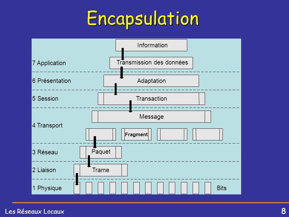 Encapsulation Bits Trame Paquet Message Transaction 5 Session
