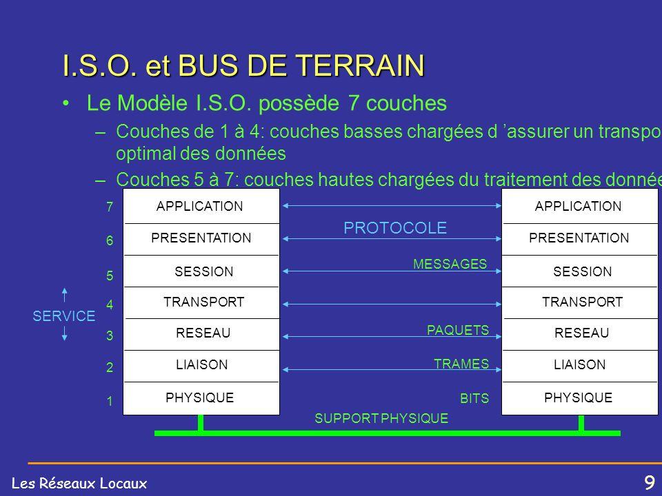 I.S.O. et BUS DE TERRAIN Le Modèle I.S.O. possède 7 couches