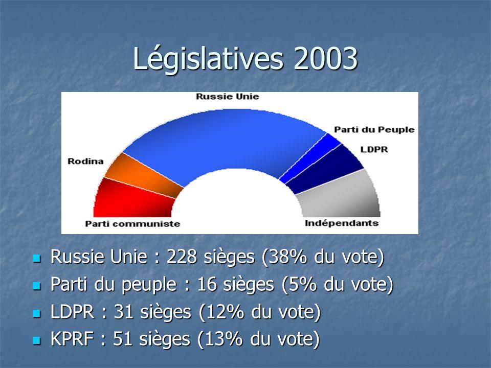 Législatives 2003 Russie Unie : 228 sièges (38% du vote)