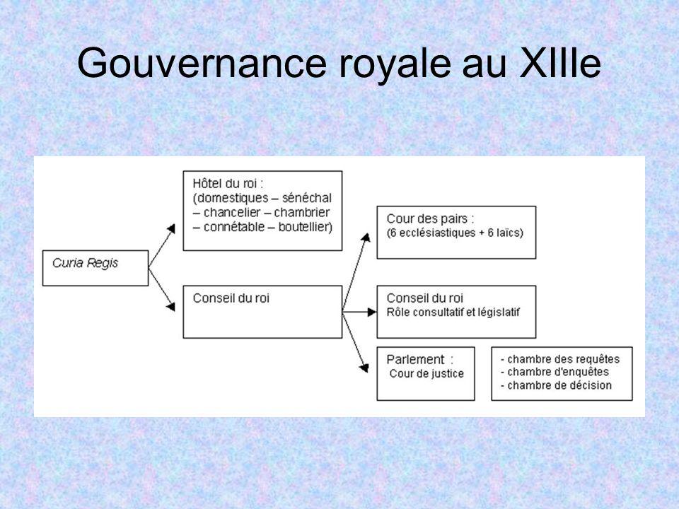 Gouvernance royale au XIIIe