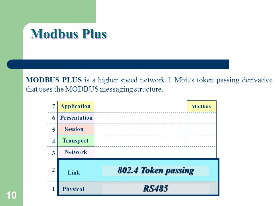 Modbus Plus NOTES Token passing RS485
