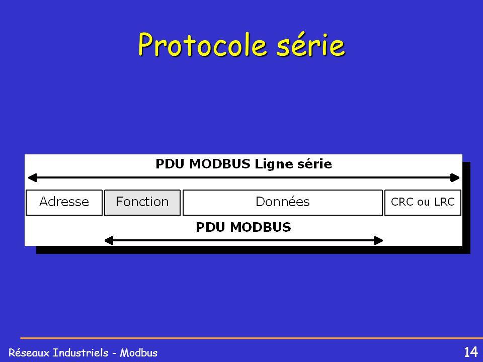 Protocole série