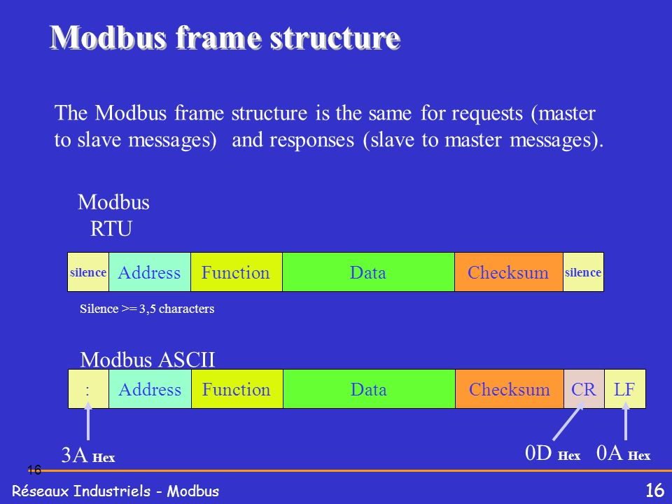 Modbus frame structure