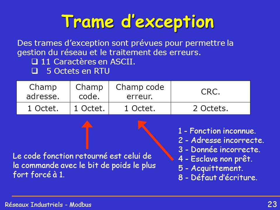 Trame d'exception Des trames d'exception sont prévues pour permettre la gestion du réseau et le traitement des erreurs.