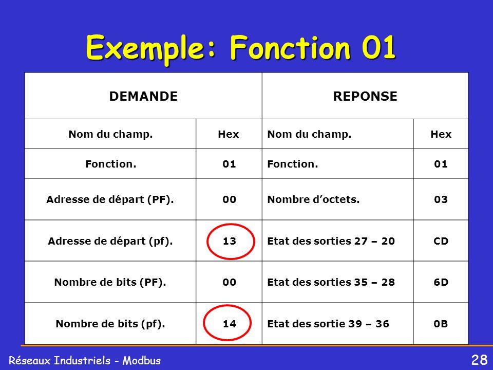 Exemple: Fonction 01 DEMANDE REPONSE Nom du champ. Hex Fonction. 01