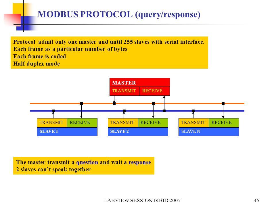MODBUS PROTOCOL (query/response)
