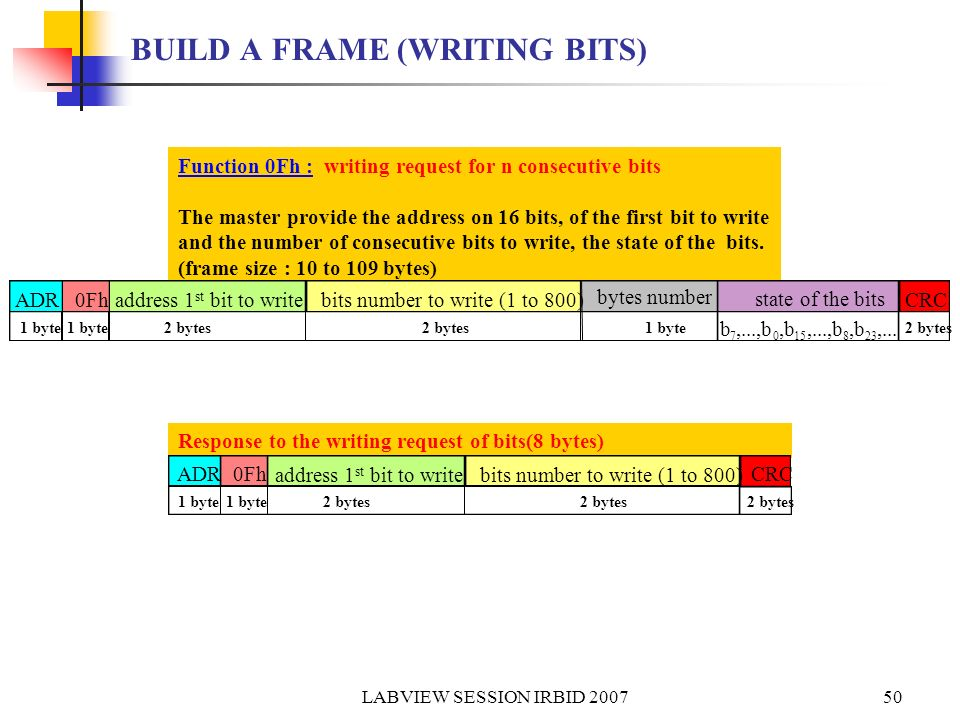BUILD A FRAME (WRITING BITS)