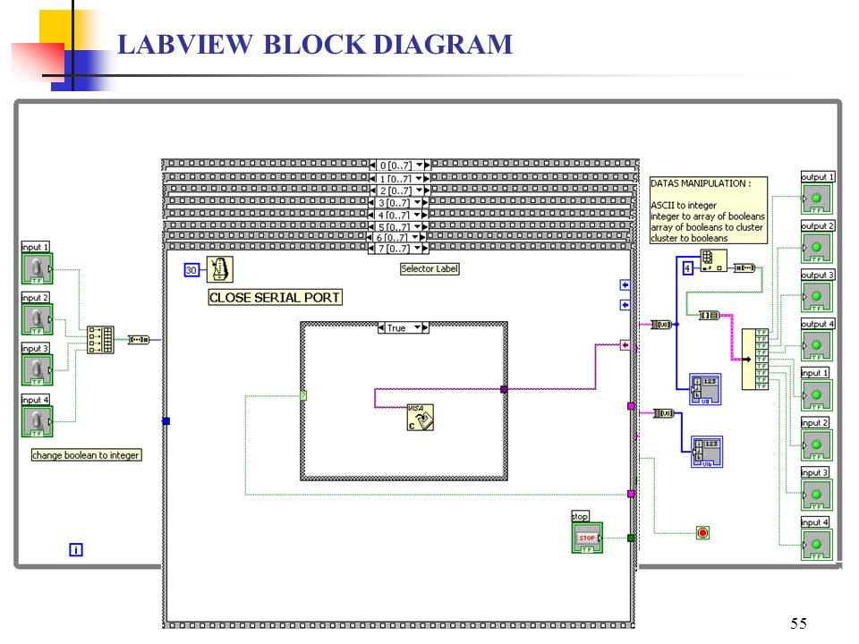 LABVIEW BLOCK DIAGRAM LABVIEW SESSION IRBID 2007