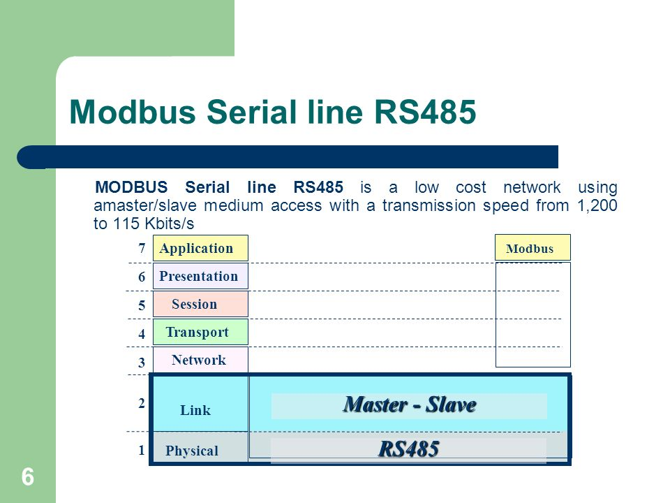 Modbus Serial line RS485 Master - Slave RS485