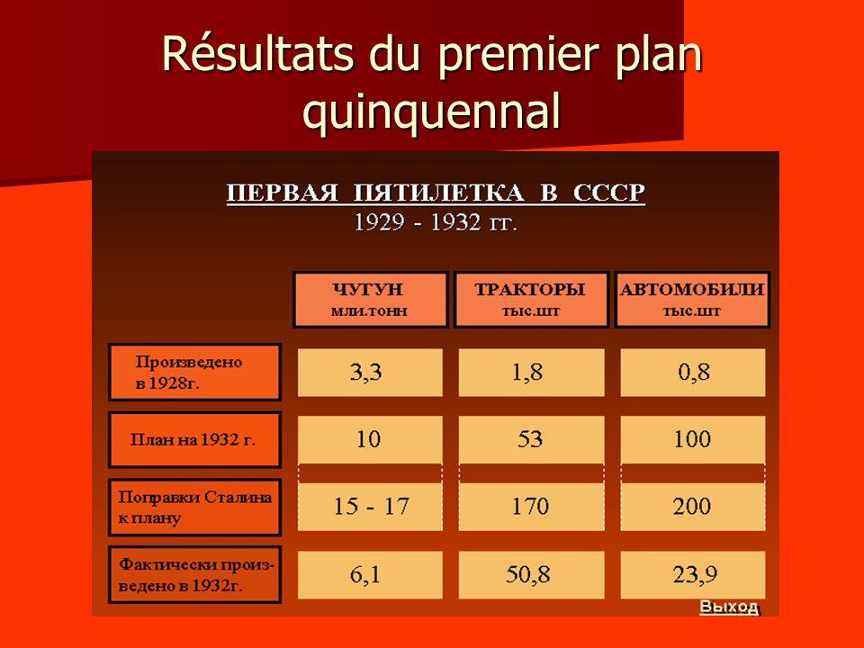 Résultats du premier plan quinquennal