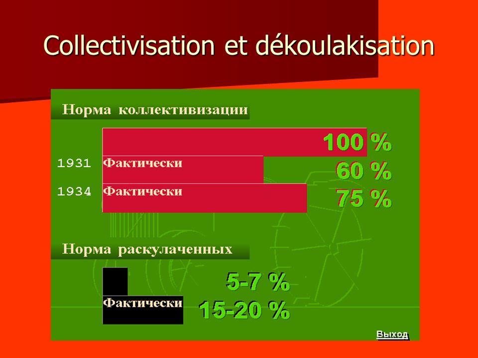 Collectivisation et dékoulakisation