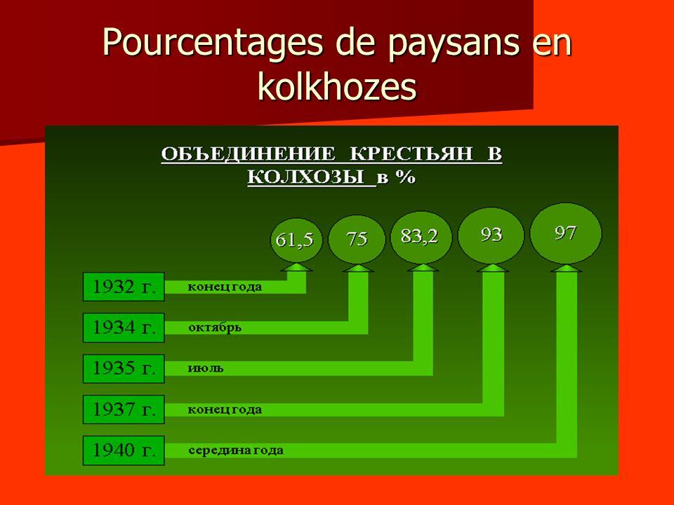 Pourcentages de paysans en kolkhozes