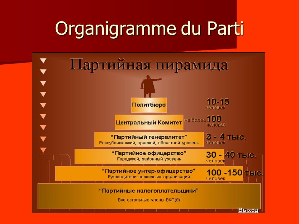 Organigramme du Parti