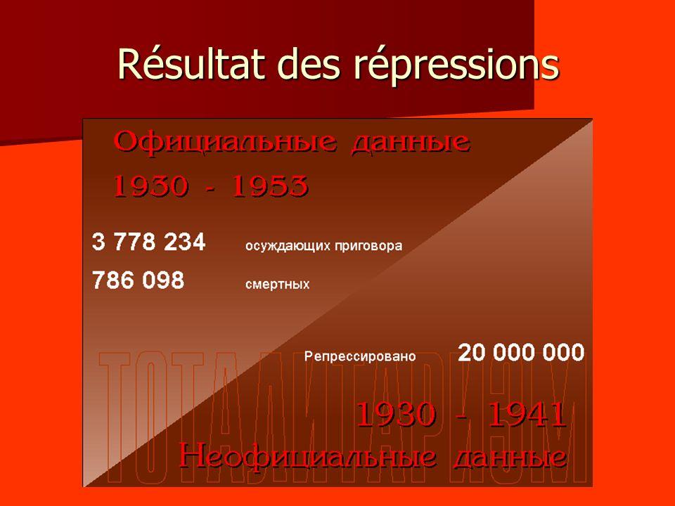 Résultat des répressions