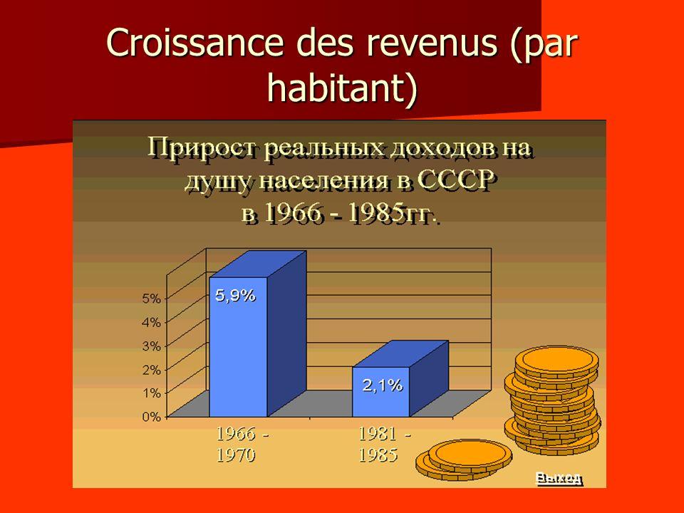 Croissance des revenus (par habitant)