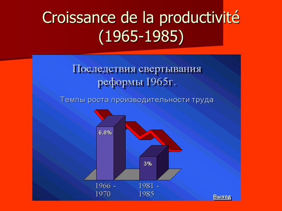 Croissance de la productivité (1965-1985)