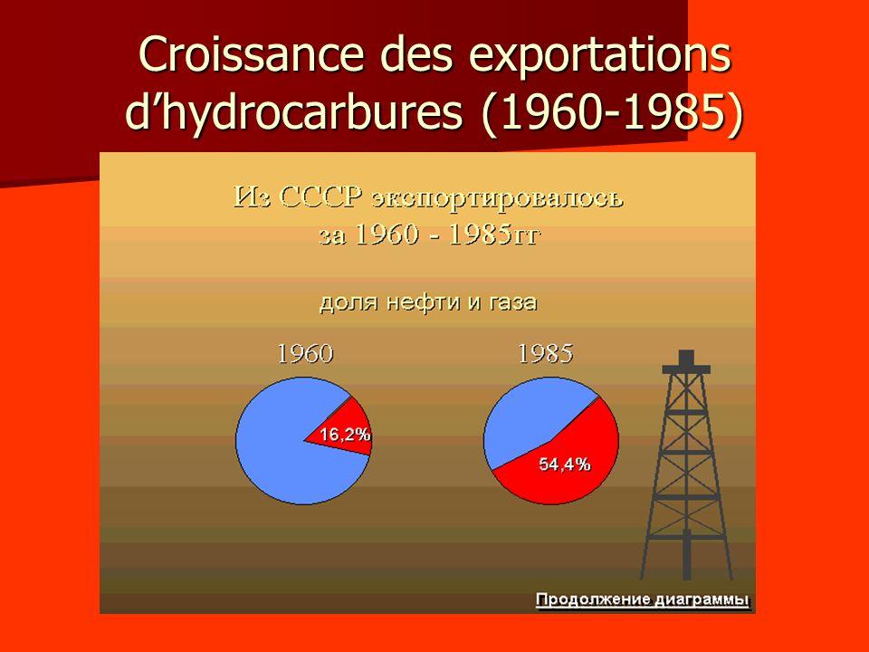 Croissance des exportations d'hydrocarbures (1960-1985)