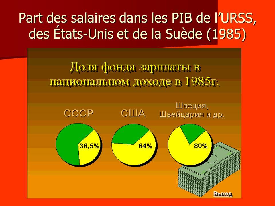 Part des salaires dans les PIB de l'URSS, des États-Unis et de la Suède (1985)