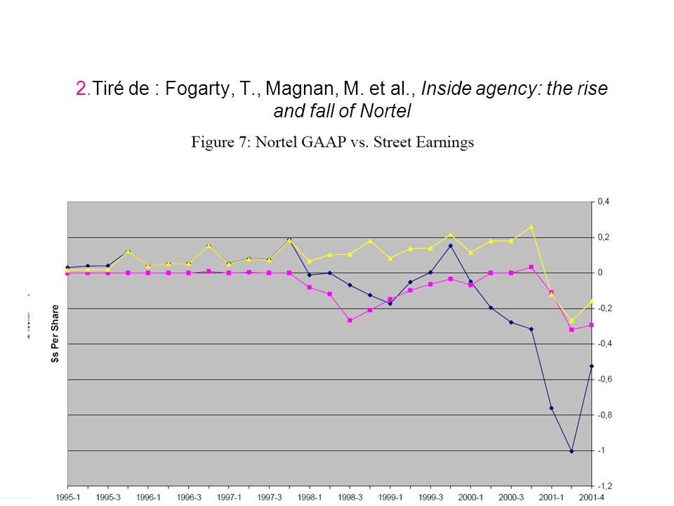 2. Tiré de : Fogarty, T. , Magnan, M. et al