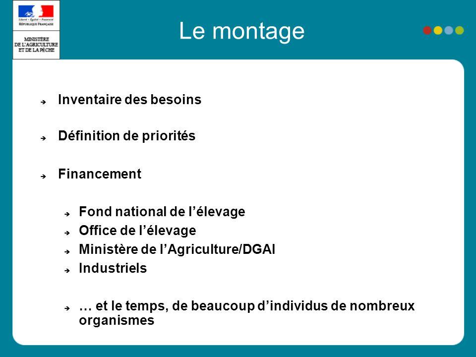Le montage Inventaire des besoins Définition de priorités Financement