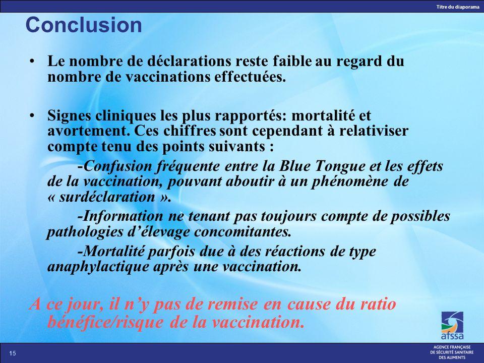 Conclusion Le nombre de déclarations reste faible au regard du nombre de vaccinations effectuées.