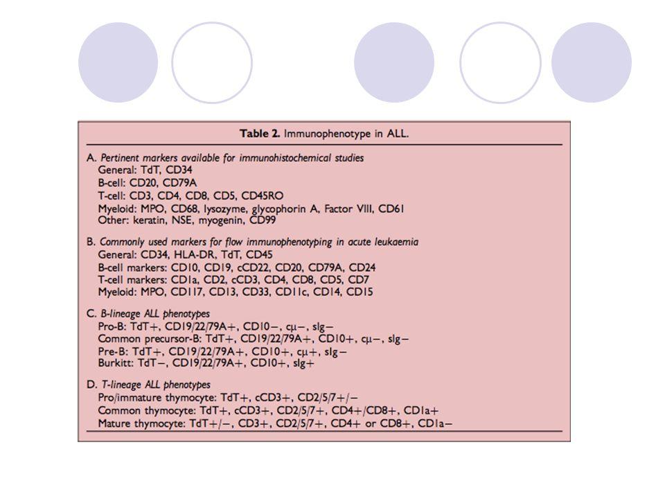 Mu est marqueur cytplasmique; sIg: marqueur des Ig de surface.