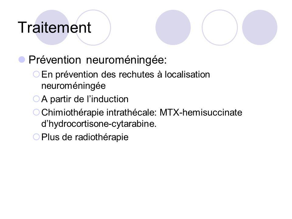Traitement Prévention neuroméningée: