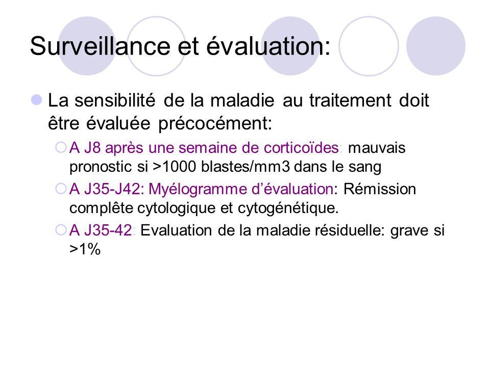 Surveillance et évaluation: