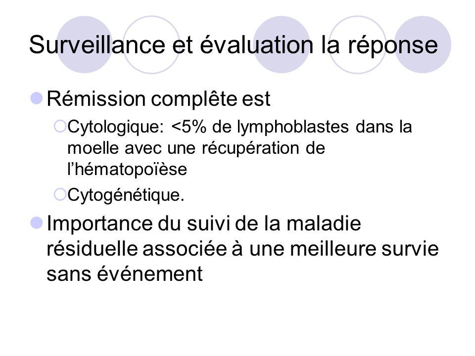 Surveillance et évaluation la réponse