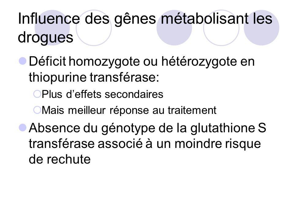 Influence des gênes métabolisant les drogues