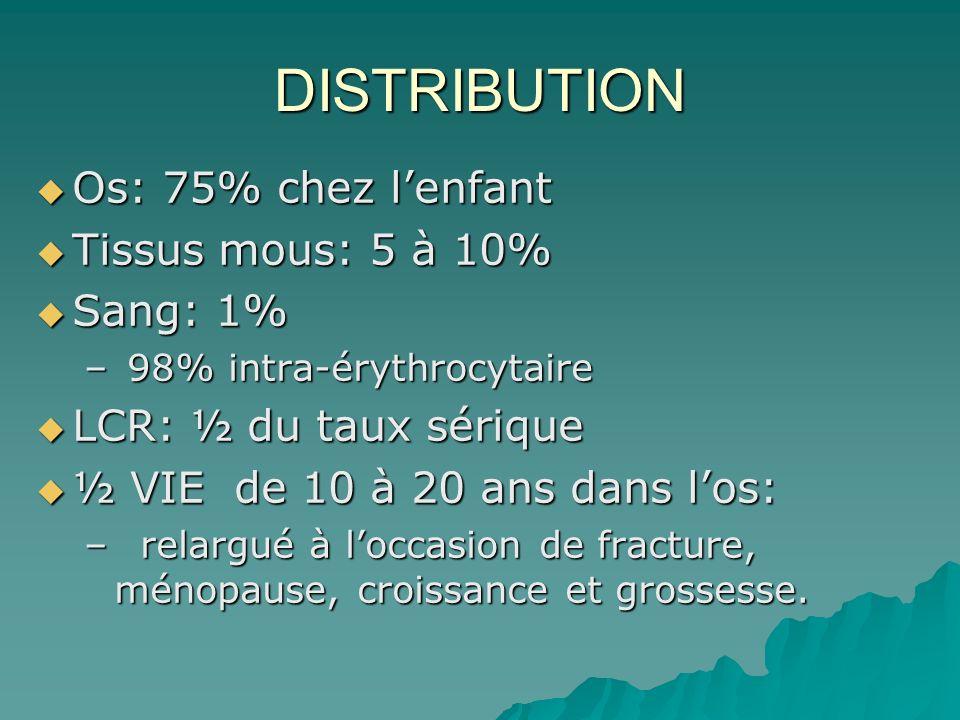 DISTRIBUTION Os: 75% chez l'enfant Tissus mous: 5 à 10% Sang: 1%