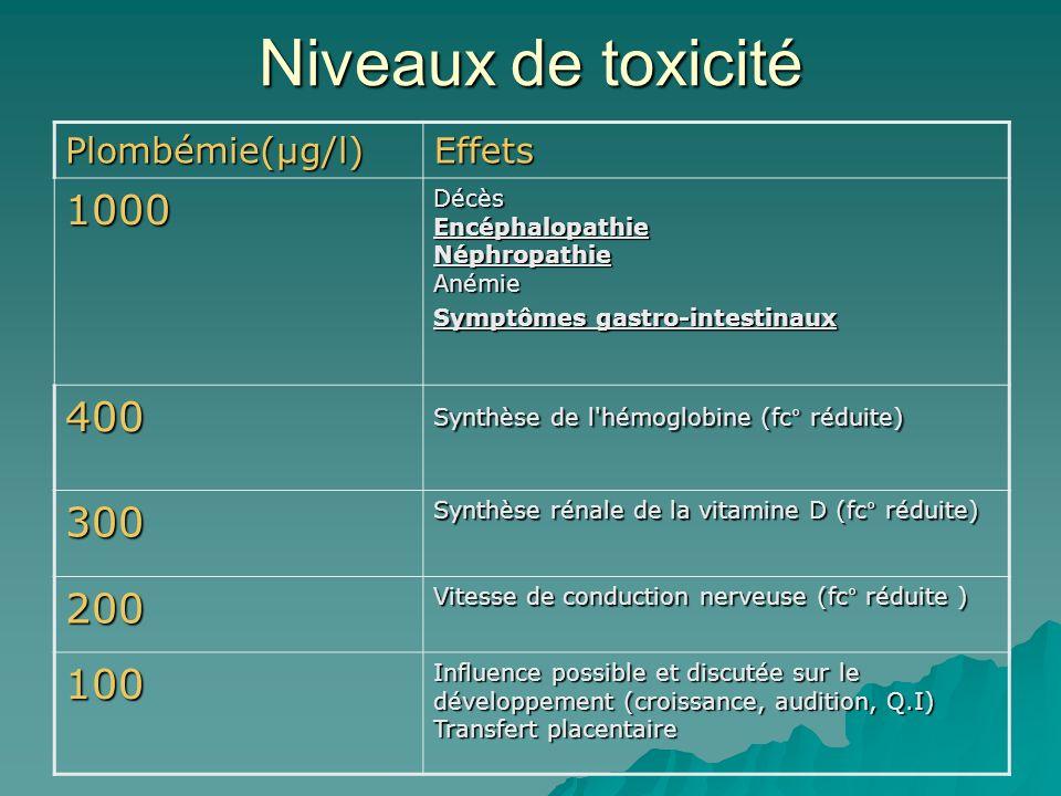 Niveaux de toxicité 1000 400 300 200 100 Plombémie(µg/l) Effets