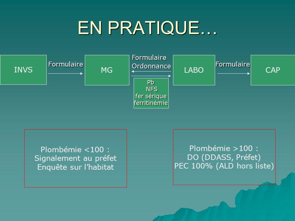 EN PRATIQUE… INVS MG LABO CAP Plombémie <100 :