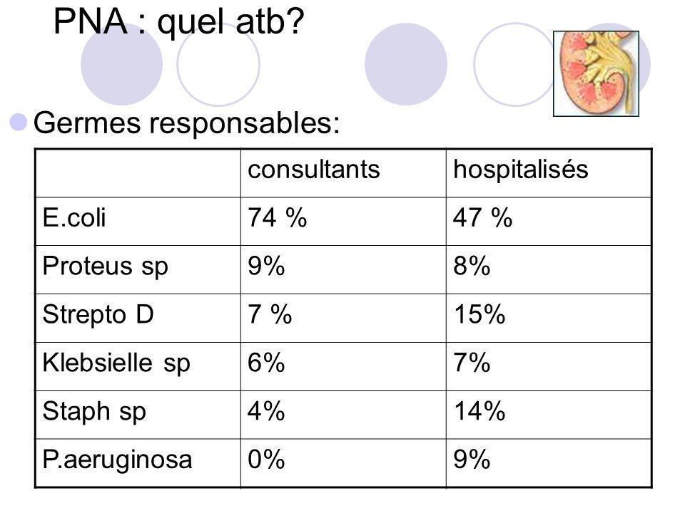 PNA : quel atb Germes responsables: consultants hospitalisés E.coli