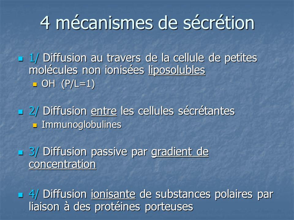4 mécanismes de sécrétion