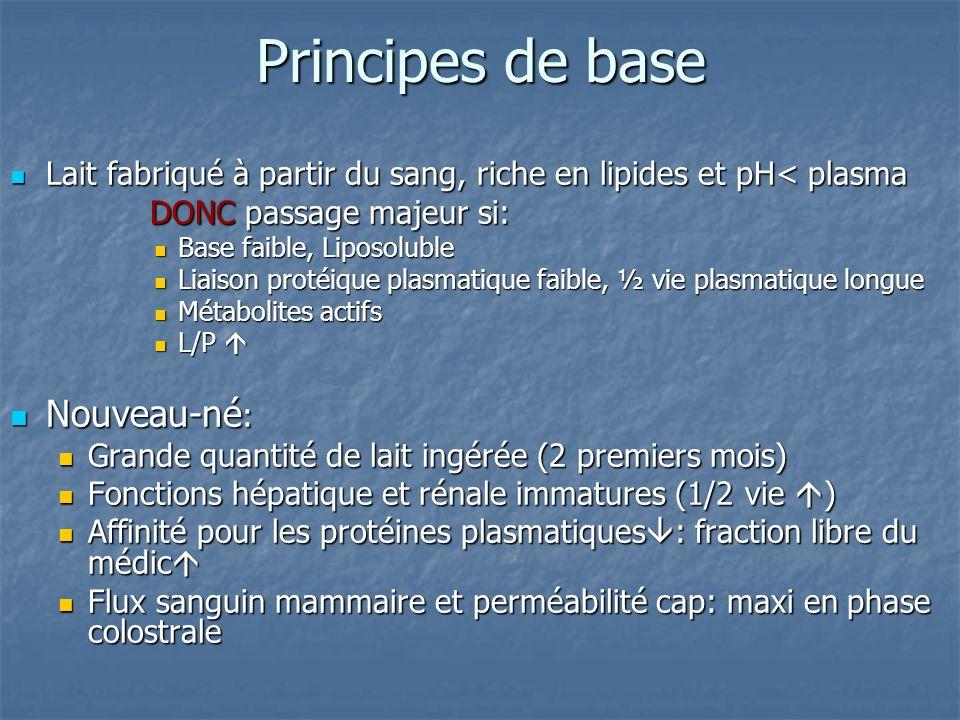 Principes de base Nouveau-né: