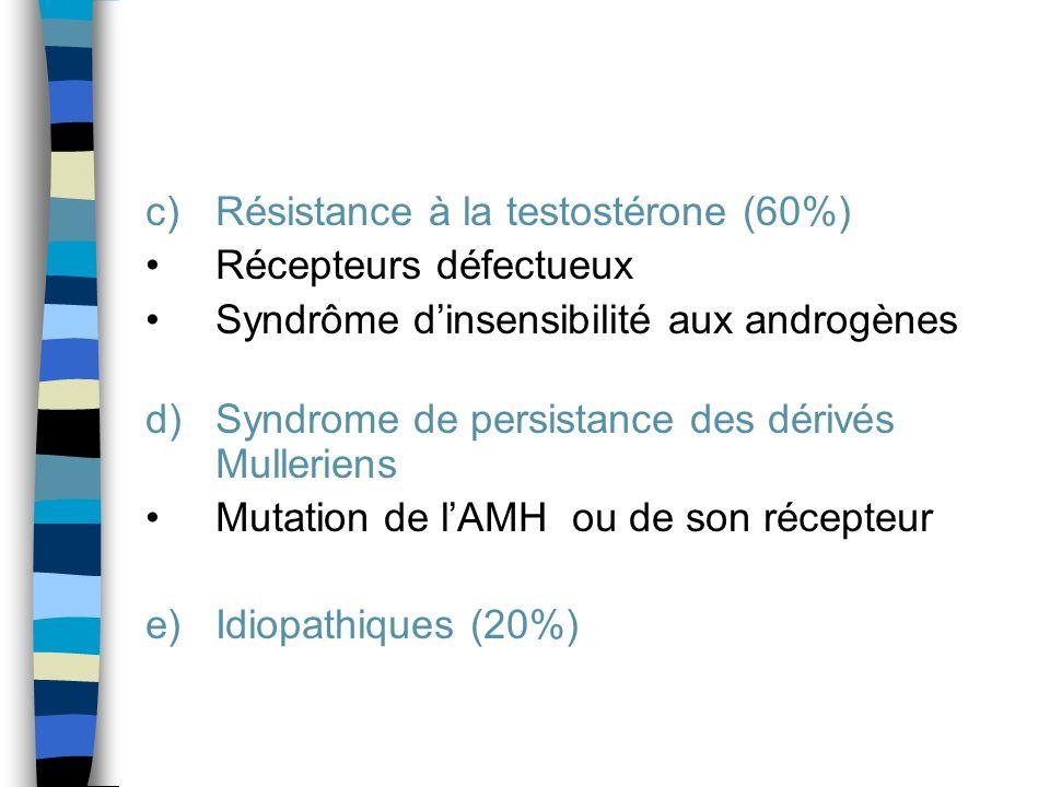 Résistance à la testostérone (60%)