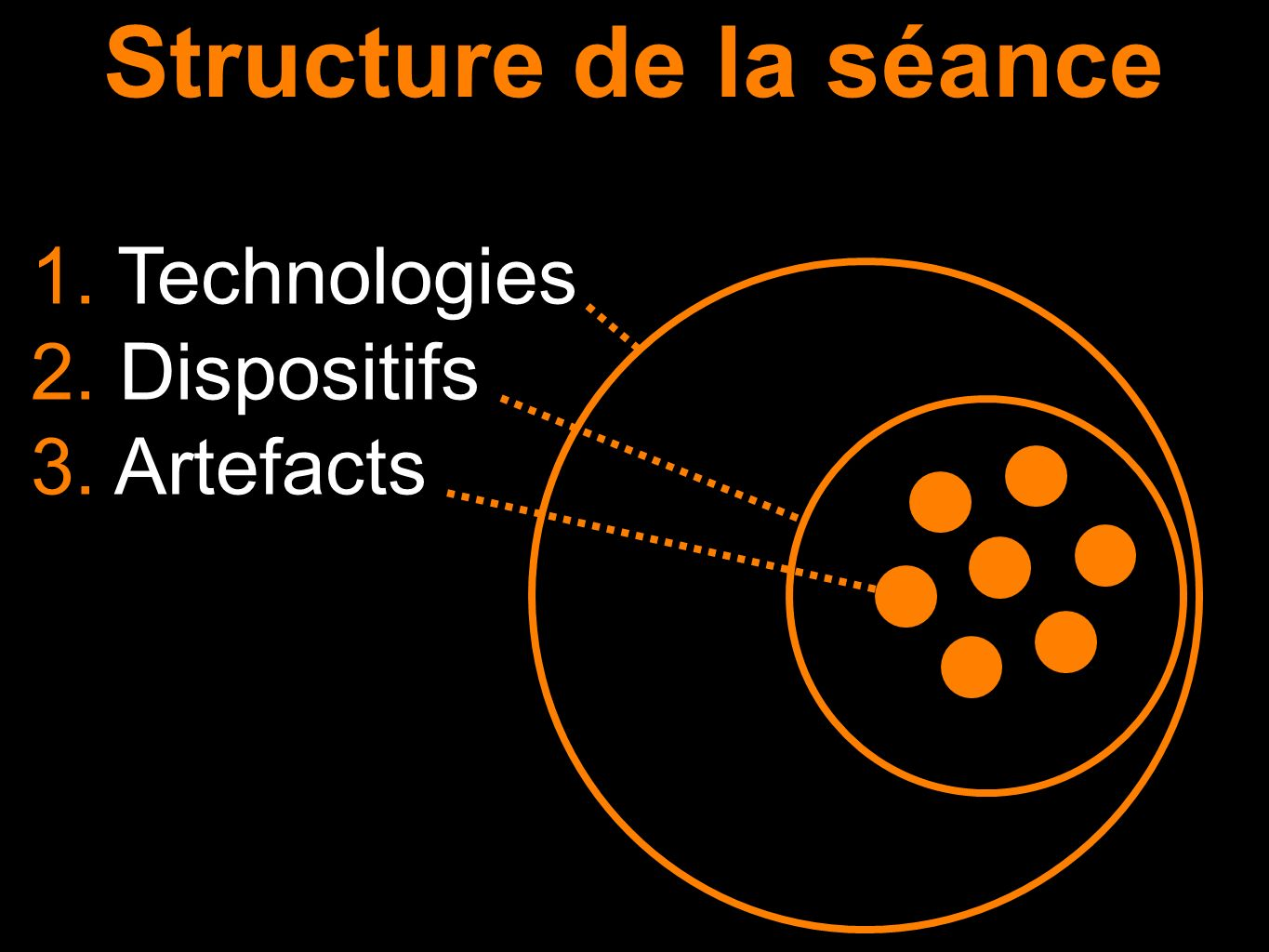 Structure de la séance 1. Technologies 2. Dispositifs 3. Artefacts