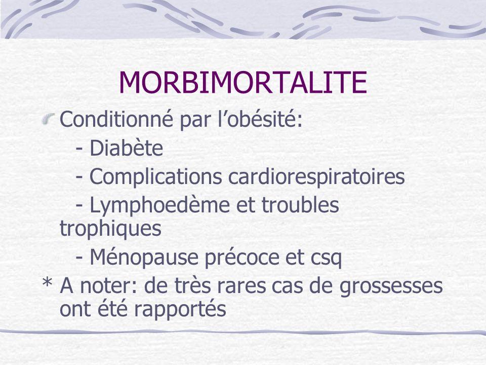 MORBIMORTALITE Conditionné par l'obésité: - Diabète