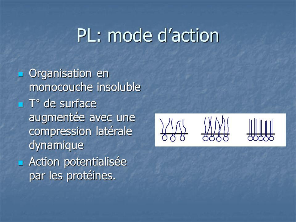 PL: mode d'action Organisation en monocouche insoluble