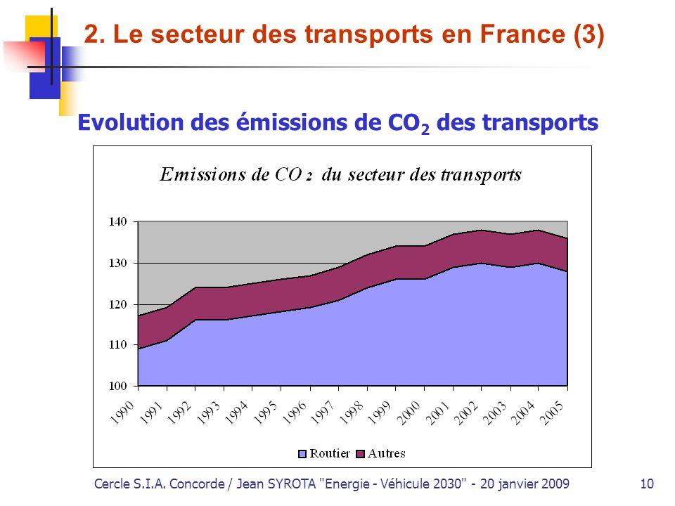 2. Le secteur des transports en France (3)