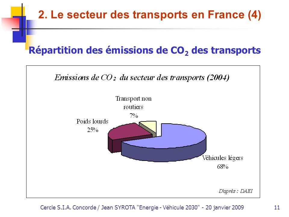 2. Le secteur des transports en France (4)