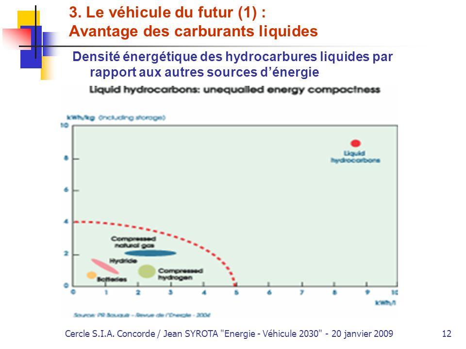 3. Le véhicule du futur (1) : Avantage des carburants liquides