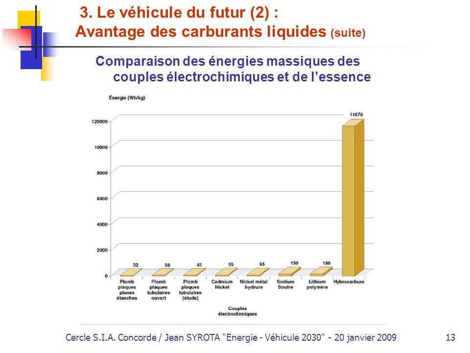 3. Le véhicule du futur (2) : Avantage des carburants liquides (suite)