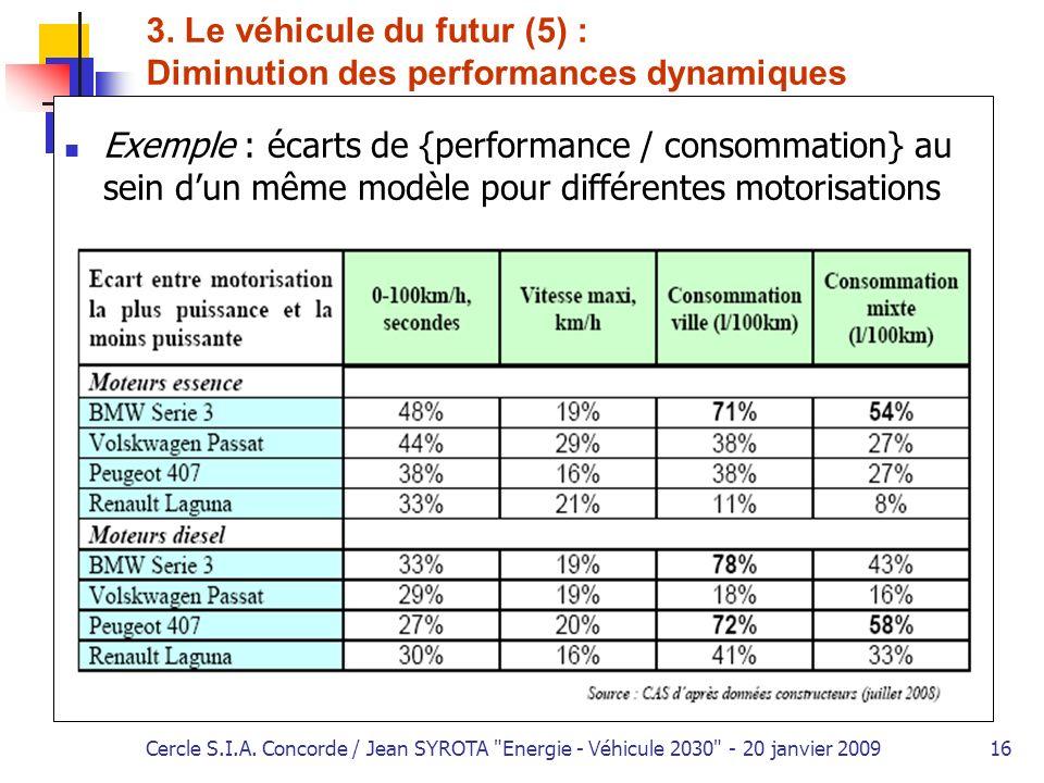 3. Le véhicule du futur (5) : Diminution des performances dynamiques