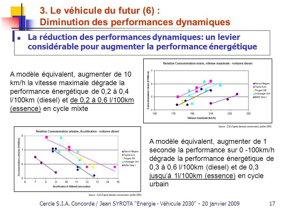3. Le véhicule du futur (6) : Diminution des performances dynamiques