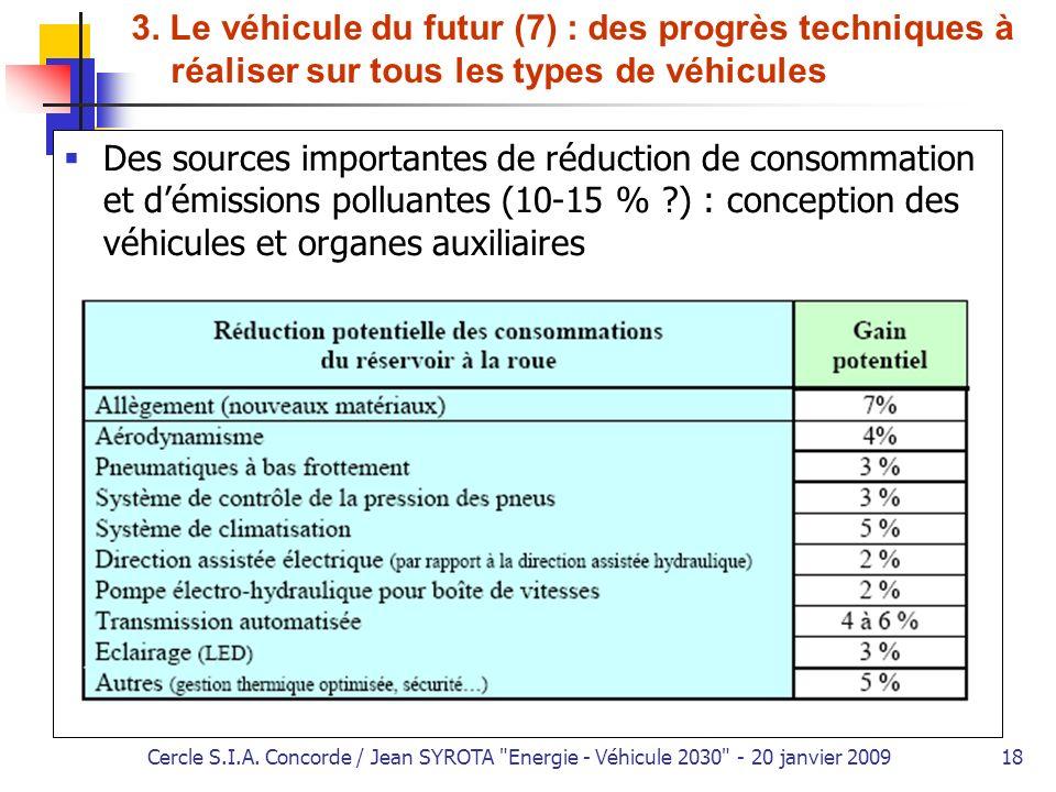3. Le véhicule du futur (7) : des progrès techniques à réaliser sur tous les types de véhicules