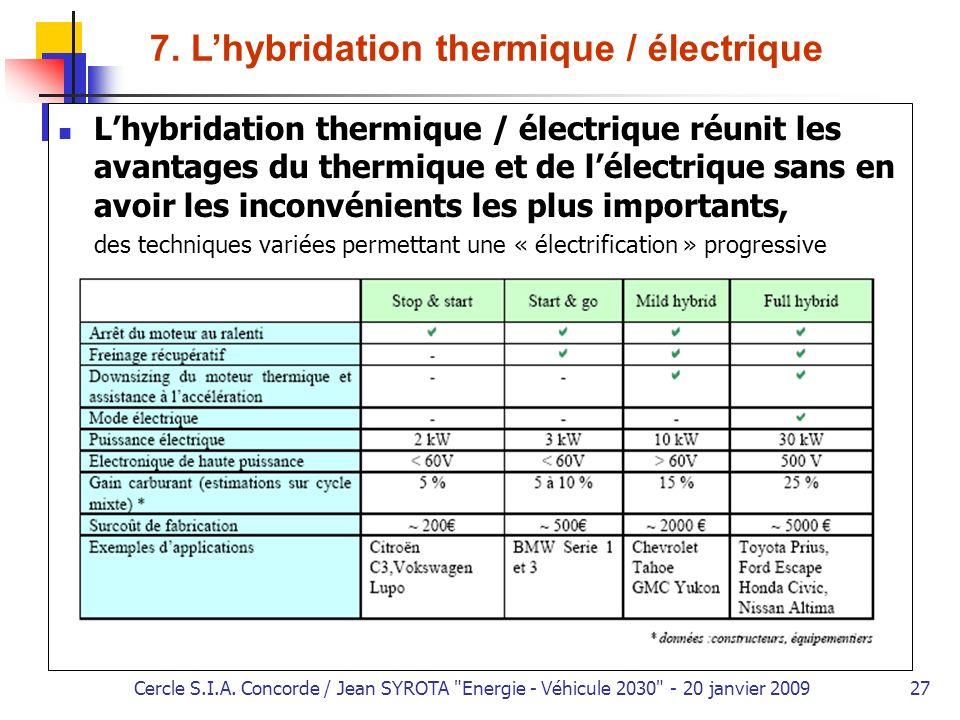 7. L'hybridation thermique / électrique